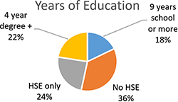 Year of Education Infographic