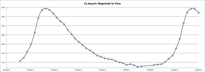 CY Aquarii
