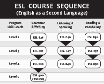 ESL Course Sequence Chart