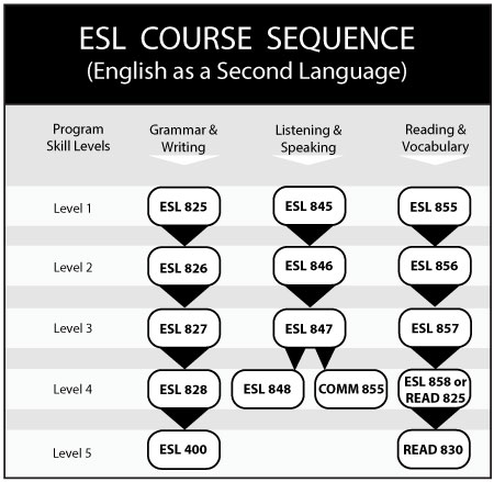 esl writing assignments