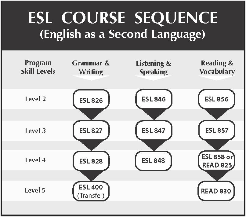 english as a second language  esl  at college of san mateo