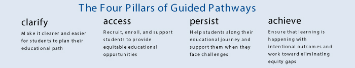 The Four Pillars of Guided Pathways - Clarify, Access, Persist, Achieve