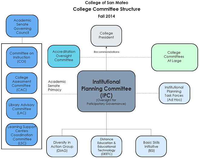 Institutional Planning Committee Structure