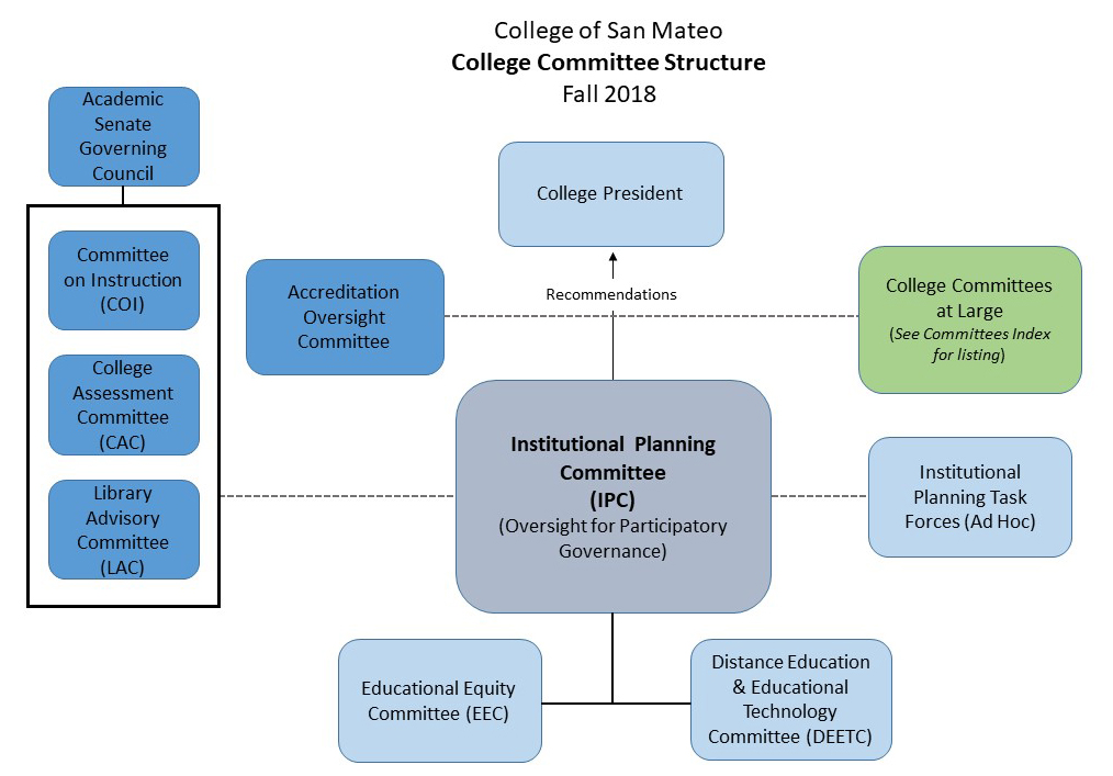 College Committee Structure