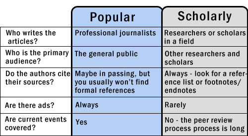 Comparison of popular versus scholarly articles. Popular articles such as those found in news sources and magazines are written by professional journalists, for the general public. They don't usually use formal citations, if any, and contain advertisements. They typically cover current events. Scholarly articles such as those found in academic journals are written by researchers and scholars, for other researchers and scholars. Scholarly sources always contain formal citations, and rarely contain advertisements. Scholarly sources do not cover current events because the peer review process takes a long time.