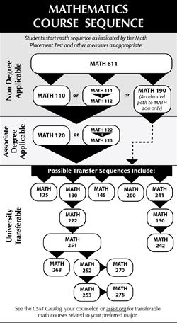 Prerequisite Chart