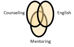 The Puente Model: Counseling, English and Mentoring